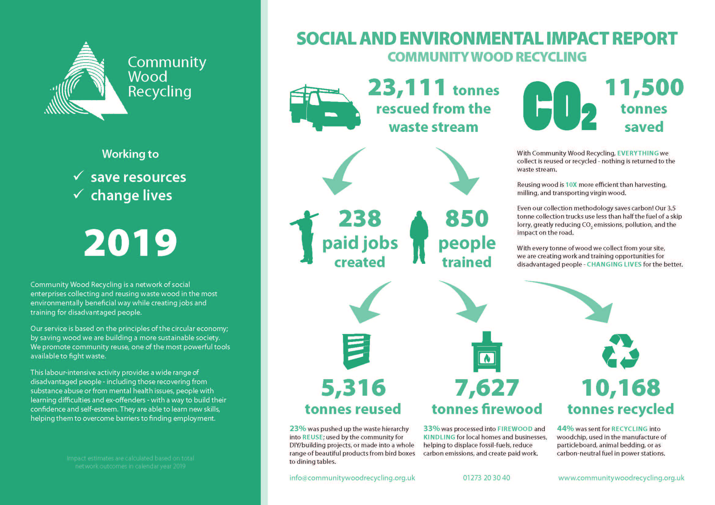Lowery Eco-Initiative Continues - Community Wood Recycling Impact Report